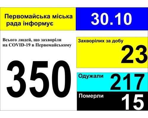 Оперативна інформація про роботу міської лікарні станом на 09.00 год. 30 жовтня 2020 року