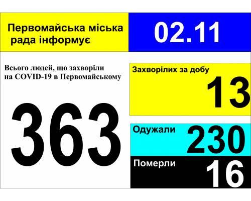 Оперативна інформація про роботу міської лікарні станом на 09.00 год. 02 листопада 2020 року