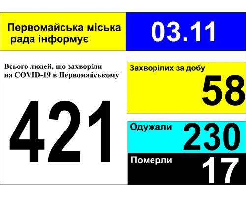 Оперативна інформація про роботу міської лікарні станом на 09.00 год. 03 листопада 2020 року