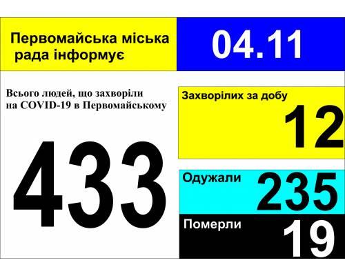 Оперативна інформація про роботу міської лікарні станом на 09.00 год. 04 листопада 2020 року