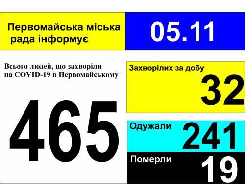 Оперативна інформація про роботу міської лікарні станом на 09.00 год. 05листопада 2020 року