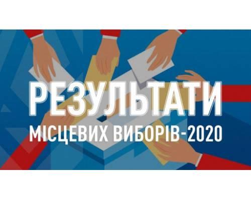 ТВК оголосила остаточні результати виборів до міської ради