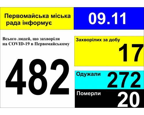 Оперативна інформація про роботу міської лікарні станом на 09.00 год. 09 листопада 2020 року