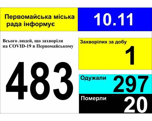 Оперативна інформація про роботу міської лікарні станом на 09.00 год. 10 листопада 2020 року