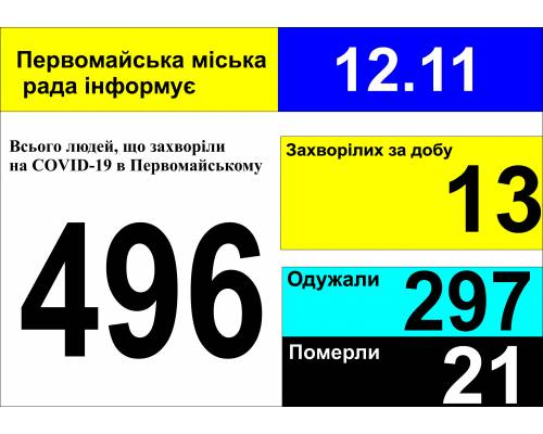 Оперативна інформація про роботу міської лікарні станом на 09.00 год. 12 листопада 2020 року