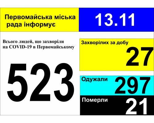 Оперативна інформація про роботу міської лікарні станом на 09.00 год. 13 листопада 2020 року