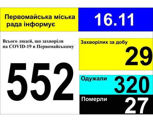 Оперативна інформація про роботу міської лікарні станом на 09.00 год. 16 листопада 2020 року