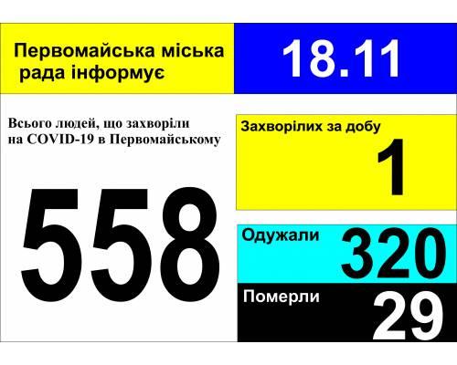 Оперативна інформація про роботу міської лікарні станом на 09.00 год. 18 листопада 2020 року