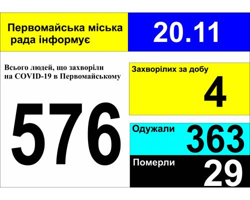 Оперативна інформація про роботу міської лікарні станом на 09.00 год. 20 листопада 2020 року