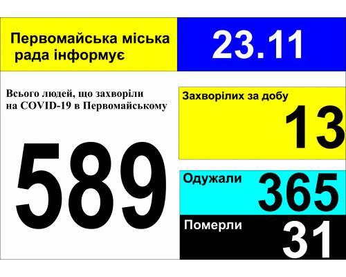 Оперативна інформація про роботу міської лікарні станом на 09.00 год. 23 листопада 2020 року