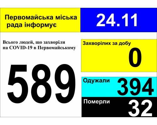 Оперативна інформація про роботу міської лікарні станом на 09.00 год. 24 листопада 2020 року