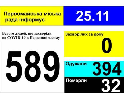 Оперативна інформація про роботу міської лікарні станом на 09.00 год. 25 листопада 2020 року