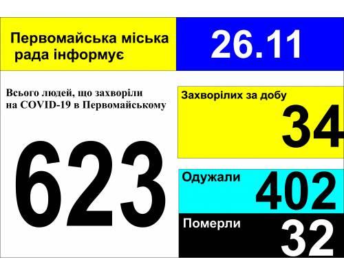 Оперативна інформація про роботу міської лікарні станом на 09.00 год. 26 листопада 2020 року