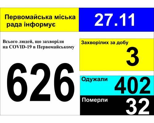 Оперативна інформація про роботу міської лікарні станом на 09.00 год. 27 листопада 2020 року