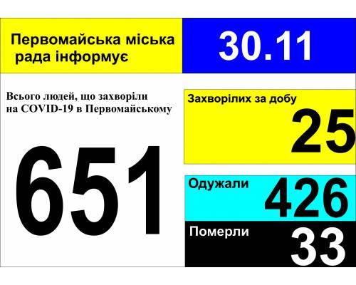 Оперативна інформація про роботу міської лікарні станом на 09.00 год. 30 листопада 2020 року