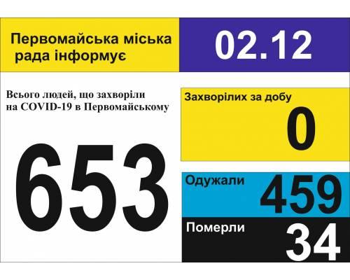 Оперативна інформація про роботу міської лікарні станом на 09.00 год. 02 грудня 2020 року