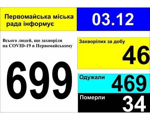 Оперативна інформація про роботу міської лікарні станом на 09.00 год. 03 грудня 2020 року