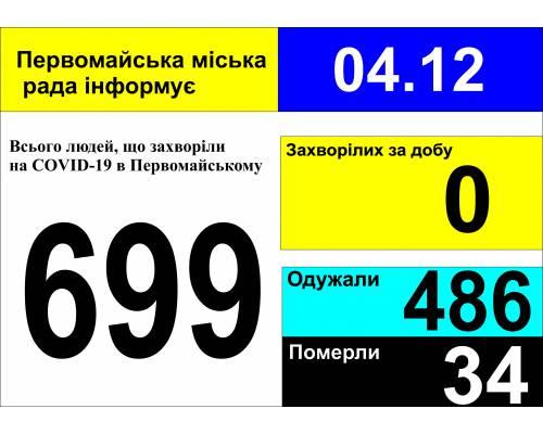 Оперативна інформація про роботу міської лікарні станом на 09.00 год. 04 грудня 2020 року