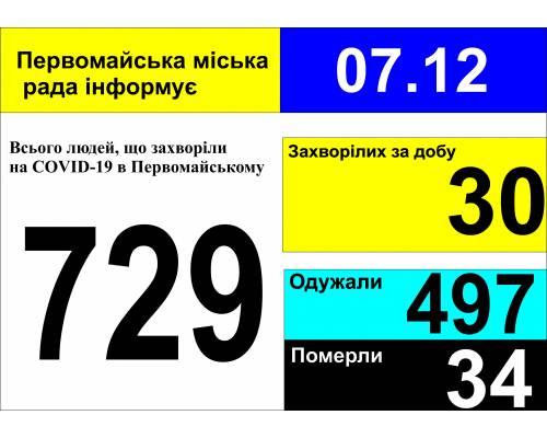 Оперативна інформація про роботу міської лікарні станом на 09.00 год. 07 грудня 2020 року