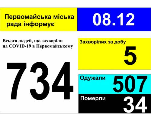 Оперативна інформація про роботу міської лікарні станом на 09.00 год. 08 грудня 2020 року