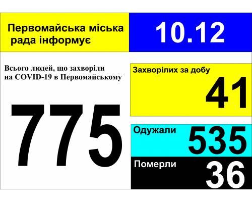 Оперативна інформація про роботу міської лікарні станом на 09.00 год. 10 грудня 2020 року