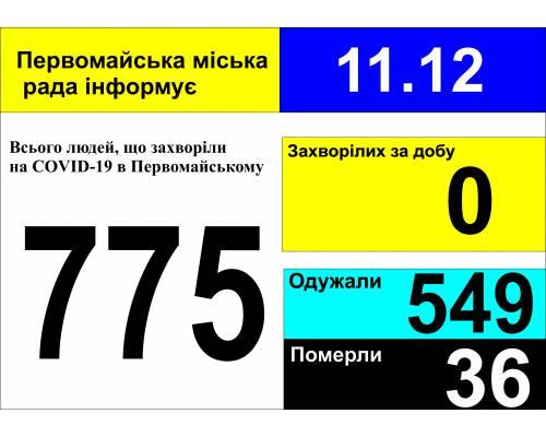 Оперативна інформація про роботу міської лікарні станом на 09.00 год. 11 грудня 2020 року