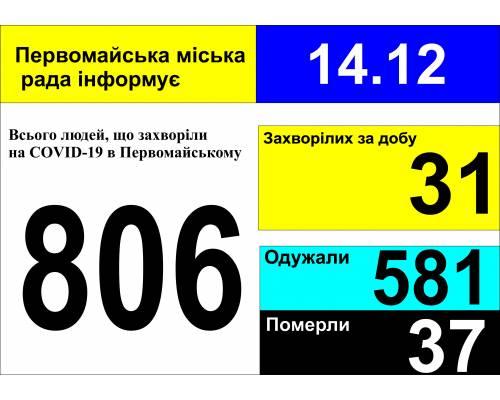 Оперативна інформація про роботу міської лікарні станом на 09.00 год. 14 грудня 2020 року