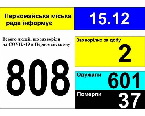 Оперативна інформація про роботу міської лікарні станом на 09.00 год. 15 грудня 2020 року