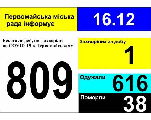 Оперативна інформація про роботу міської лікарні станом на 09.00 год. 16 грудня 2020 року