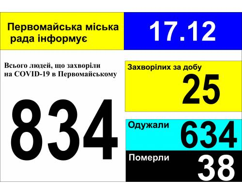 Оперативна інформація про роботу міської лікарні станом на 09.00 год. 17 грудня 2020 року