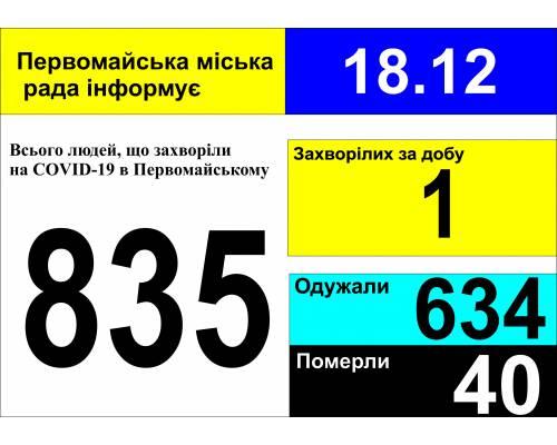 Оперативна інформація про роботу міської лікарні станом на 09.00 год. 18 грудня 2020 року
