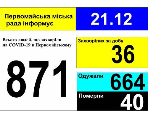 Оперативна інформація про роботу міської лікарні станом на 09.00 год. 21 грудня 2020 року