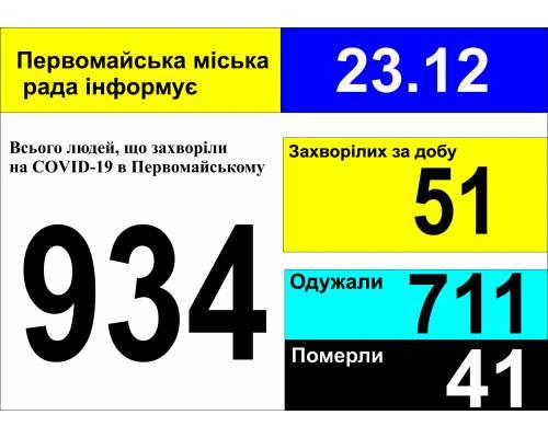 Оперативна інформація про роботу міської лікарні станом на 09.00 год. 23 грудня 2020 року