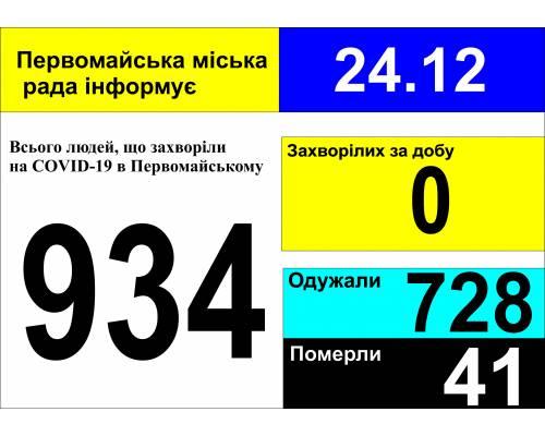 Оперативна інформація про роботу міської лікарні станом на 09.00 год. 24 грудня 2020 року