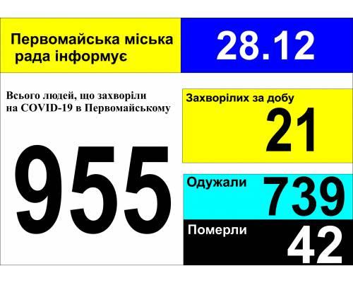 Оперативна інформація про роботу міської лікарні станом на 09.00 год. 28 грудня 2020 року