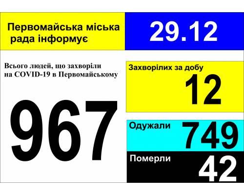 Оперативна інформація про роботу міської лікарні станом на 09.00 год. 29 грудня 2020 року