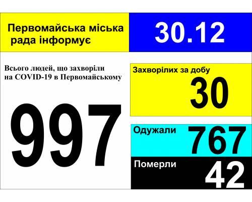 Оперативна інформація про роботу міської лікарні станом на 09.00 год. 30 грудня 2020 року