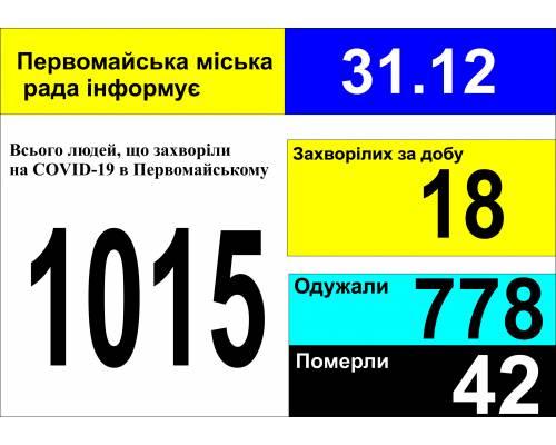 Оперативна інформація про роботу міської лікарні станом на 09.00 год. 31 грудня 2020 року