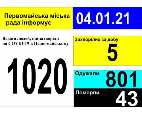 Оперативна інформація про роботу міської лікарні станом на 09.00 год. 04 січня 2021 року