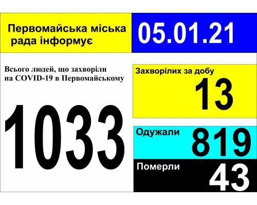 Оперативна інформація про роботу міської лікарні станом на 09.00 год. 05 січня 2021 року