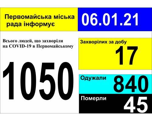 Оперативна інформація про роботу міської лікарні станом на 09.00 год. 06 січня 2021 року