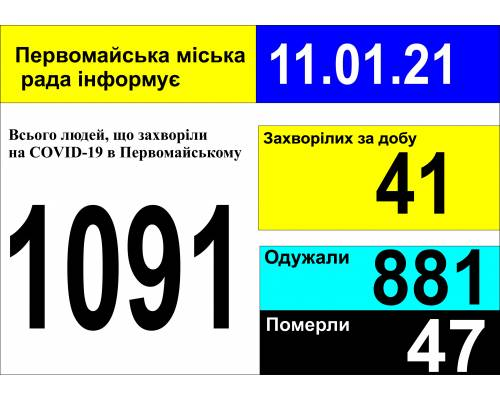 Оперативна інформація про роботу міської лікарні станом на 09.00 год. 11 січня 2021 року