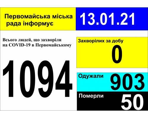 Оперативна інформація про роботу міської лікарні станом на 09.00 год. 13 січня 2021 року