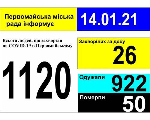 Оперативна інформація про роботу міської лікарні станом на 09.00 год. 14 січня 2021 року