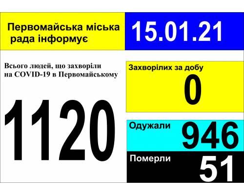 Оперативна інформація про роботу міської лікарні станом на 09.00 год. 15 січня 2021 року