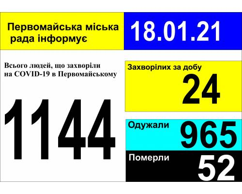 Оперативна інформація про роботу міської лікарні станом на 09.00 год. 18 січня 2021 року