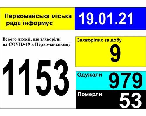 Оперативна інформація про роботу міської лікарні станом на 09.00 год. 19 січня 2021 року