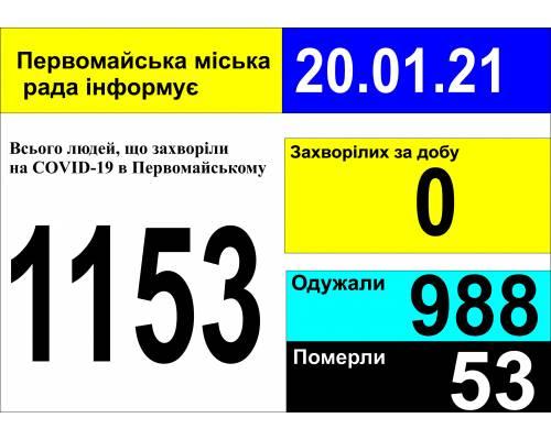 Оперативна інформація про роботу міської лікарні станом на 09.00 год. 20 січня 2021 року