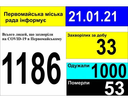 Оперативна інформація про роботу міської лікарні станом на 09.00 год. 21 січня 2021 року