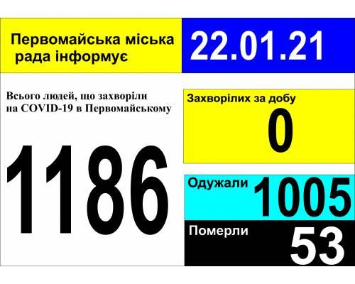 Оперативна інформація про роботу міської лікарні станом на 09.00 год. 22 січня 2021 року